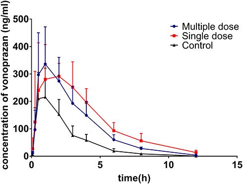 Understanding How a Vonoprazan Acid Blocker Can Help Treat Acne